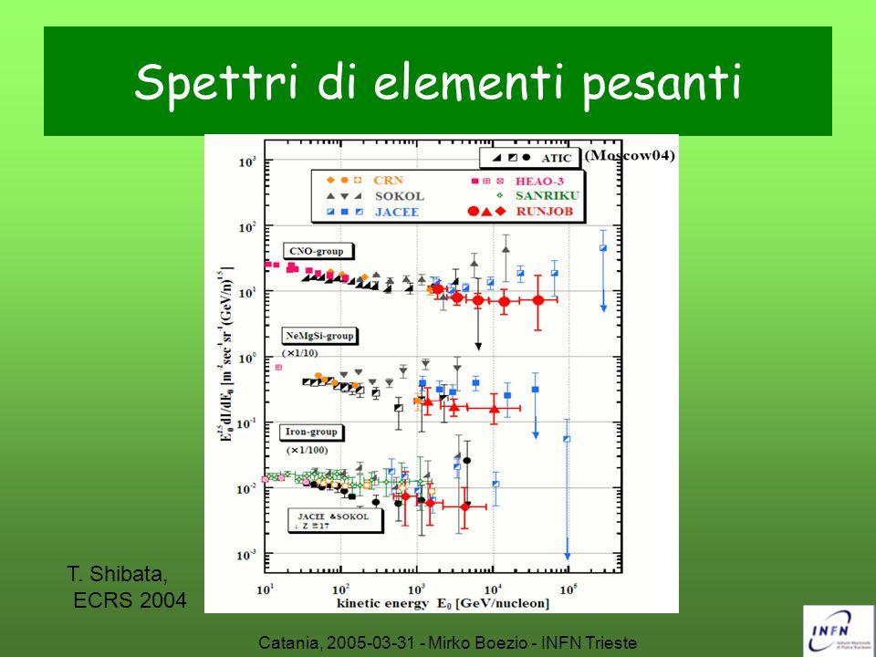 Spettri di elementi pesanti