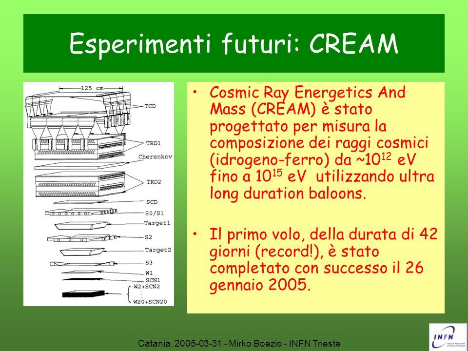 Esperimenti futuri: CREAM