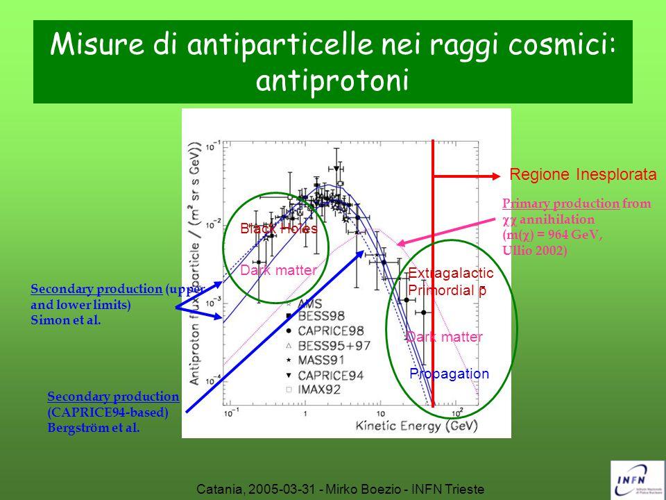 Misure di antiparticelle nei raggi cosmici: antiprotoni