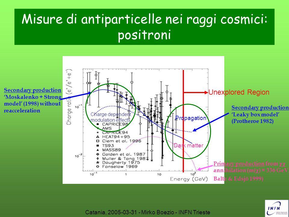 Misure di antiparticelle nei raggi cosmici: positroni