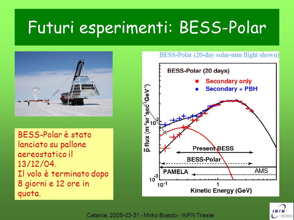 Futuri esperimenti: BESS-Polar
