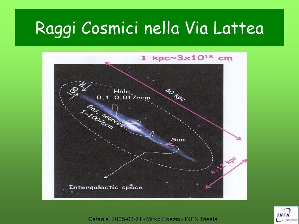 Raggi Cosmici nella Via Lattea