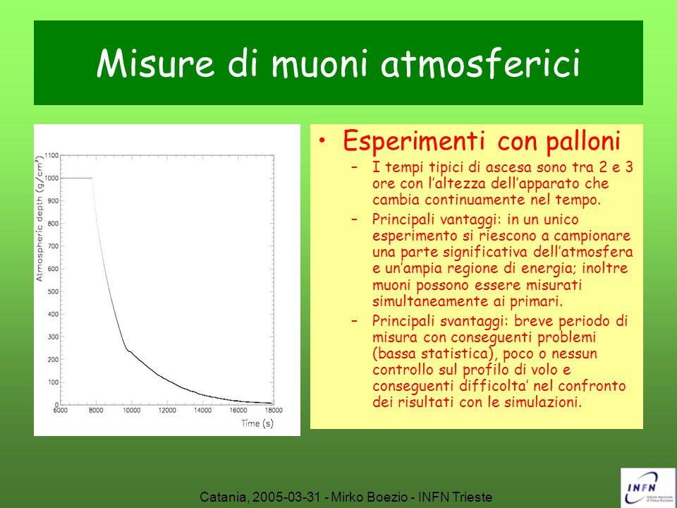 Misure di muoni atmosferici