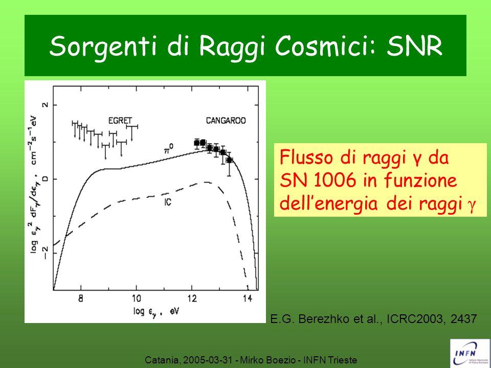 Sorgenti di Raggi Cosmici: SNR