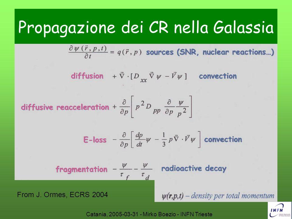 Propagazione dei CR nella Galassia
