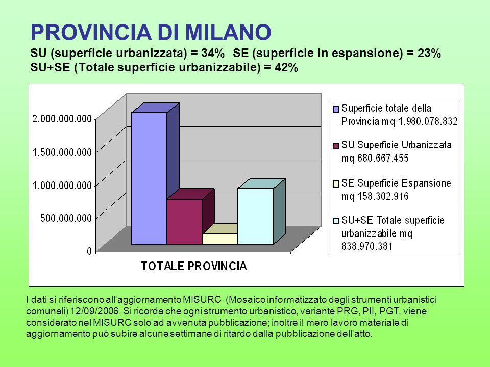 PROVINCIA DI MILANO SU (superficie urbanizzata) = 34% SE (superficie in espansione) = 23% SU+SE (Totale superficie urbanizzabile) = 42%