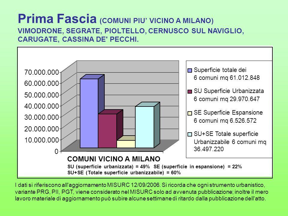 Prima Fascia (COMUNI PIU' VICINO A MILANO)