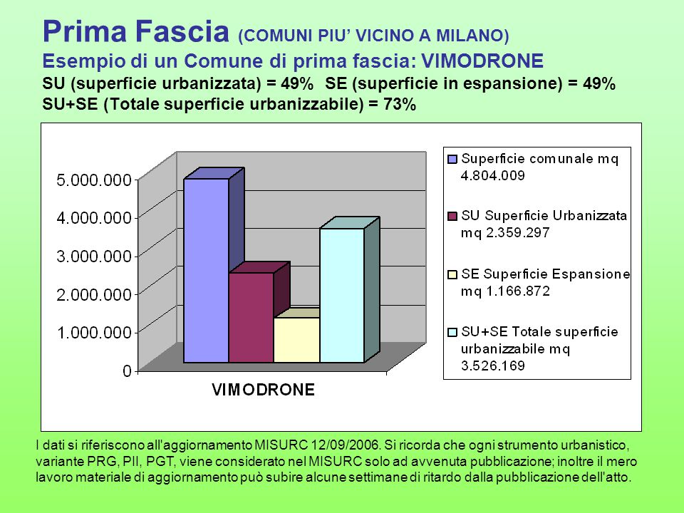 Prima Fascia (COMUNI PIU' VICINO A MILANO) Esempio di un Comune di prima fascia: VIMODRONE SU (superficie urbanizzata) = 49% SE (superficie in espansione) = 49% SU+SE (Totale superficie urbanizzabile) = 73%
