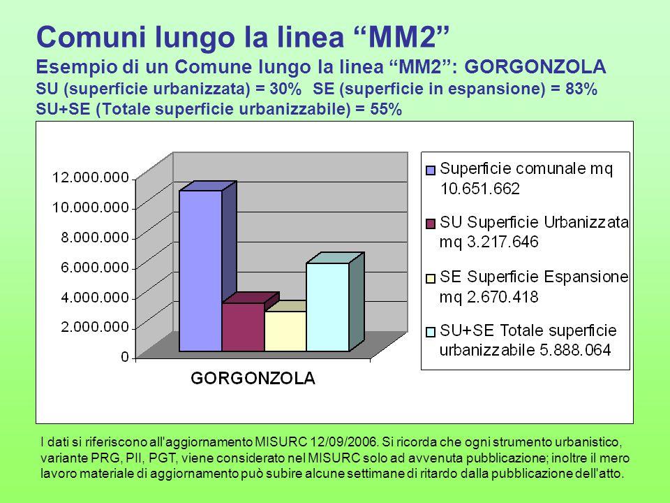 Comuni lungo la linea MM2 Esempio di un Comune lungo la linea MM2 : GORGONZOLA SU (superficie urbanizzata) = 30% SE (superficie in espansione) = 83% SU+SE (Totale superficie urbanizzabile) = 55%