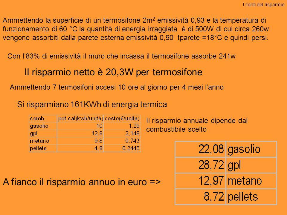 Il risparmio netto è 20,3W per termosifone