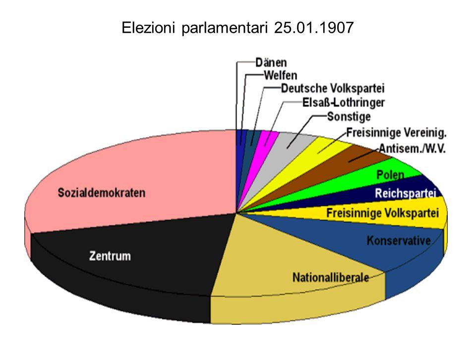 Elezioni parlamentari 25.01.1907