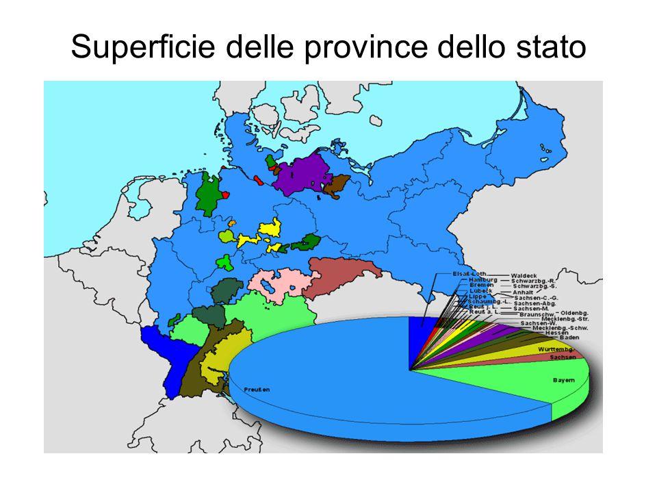 Superficie delle province dello stato