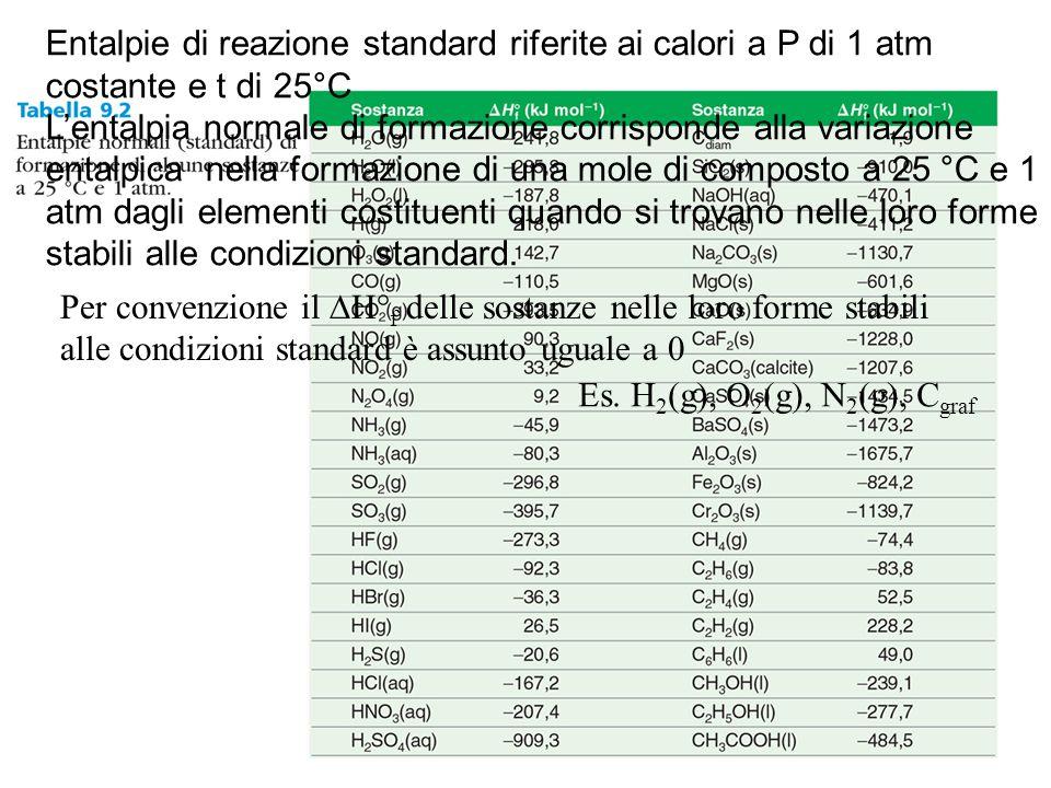 Entalpie di reazione standard riferite ai calori a P di 1 atm costante e t di 25°C