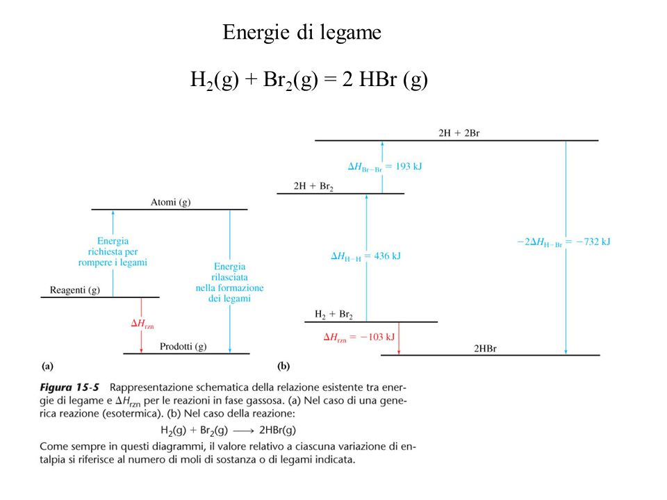 Energie di legame H2(g) + Br2(g) = 2 HBr (g)