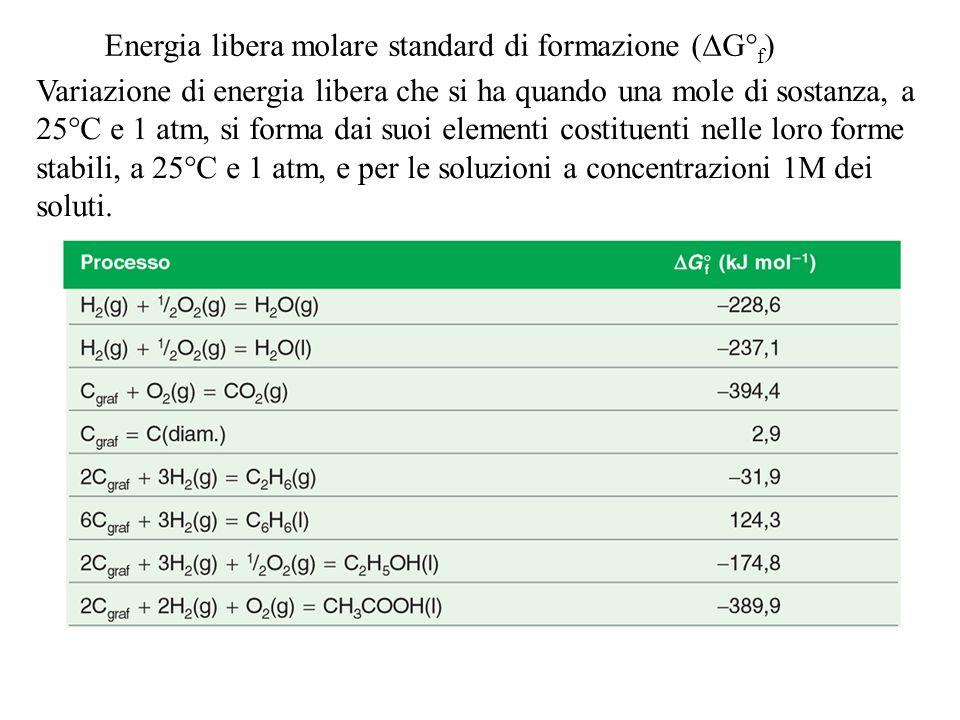 Energia libera molare standard di formazione (G°f)