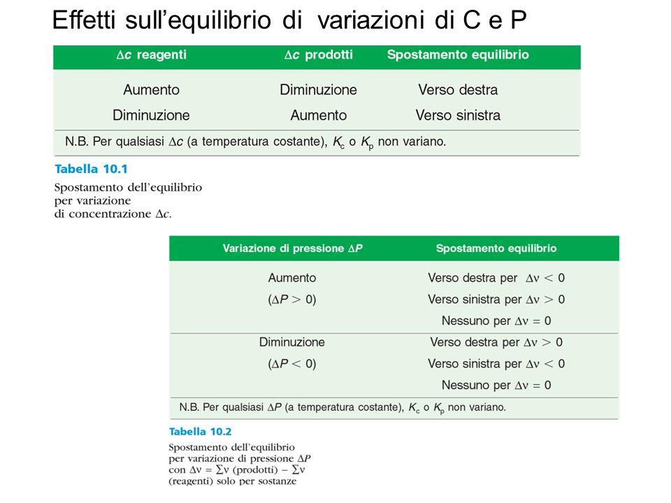 Effetti sull'equilibrio di variazioni di C e P