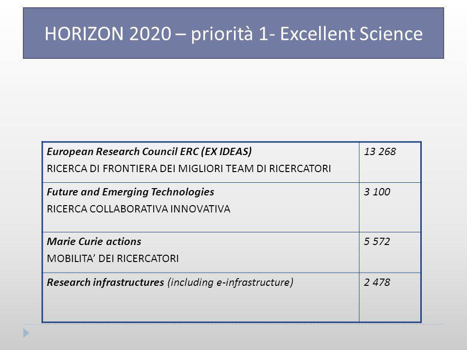 HORIZON 2020 – priorità 1- Excellent Science