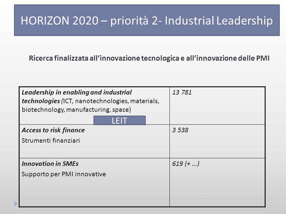 HORIZON 2020 – priorità 2- Industrial Leadership