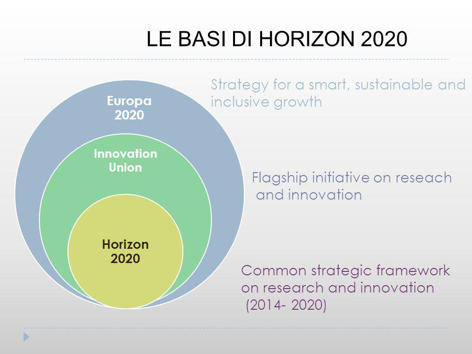 LE BASI DI HORIZON 2020 Strategy for a smart, sustainable and inclusive growth. Europa 2020. Innovation Union.