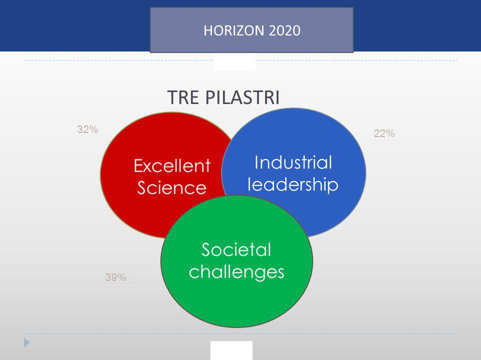 TRE PILASTRI Industrial Excellent leadership Science Societal