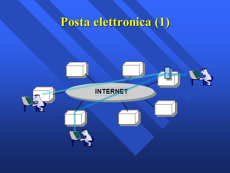 Posta elettronica (1) INTERNET