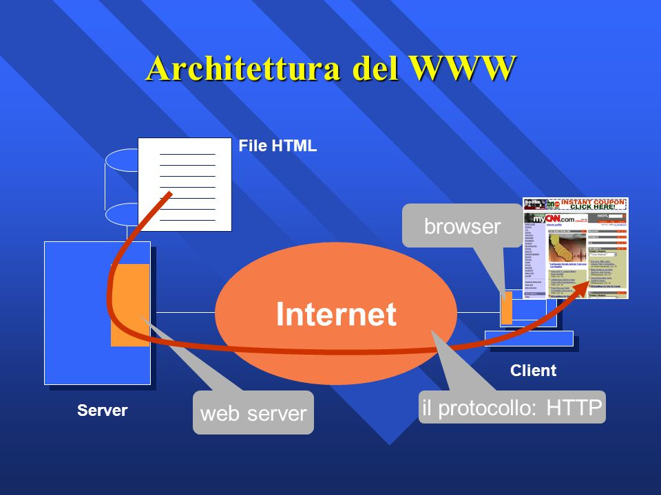 Architettura del WWW Internet browser il protocollo: HTTP web server