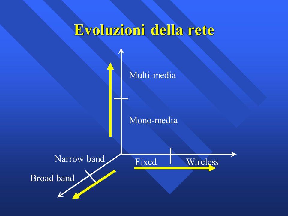 Evoluzioni della rete Multi-media Mono-media Narrow band Fixed