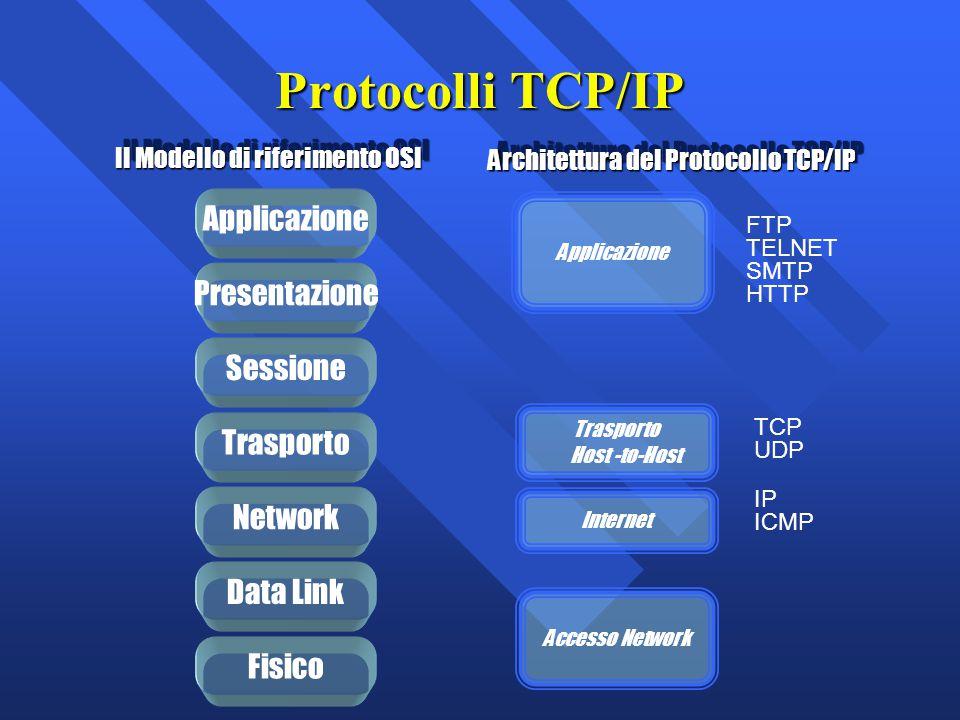 Protocolli TCP/IP Applicazione Presentazione Sessione Trasporto