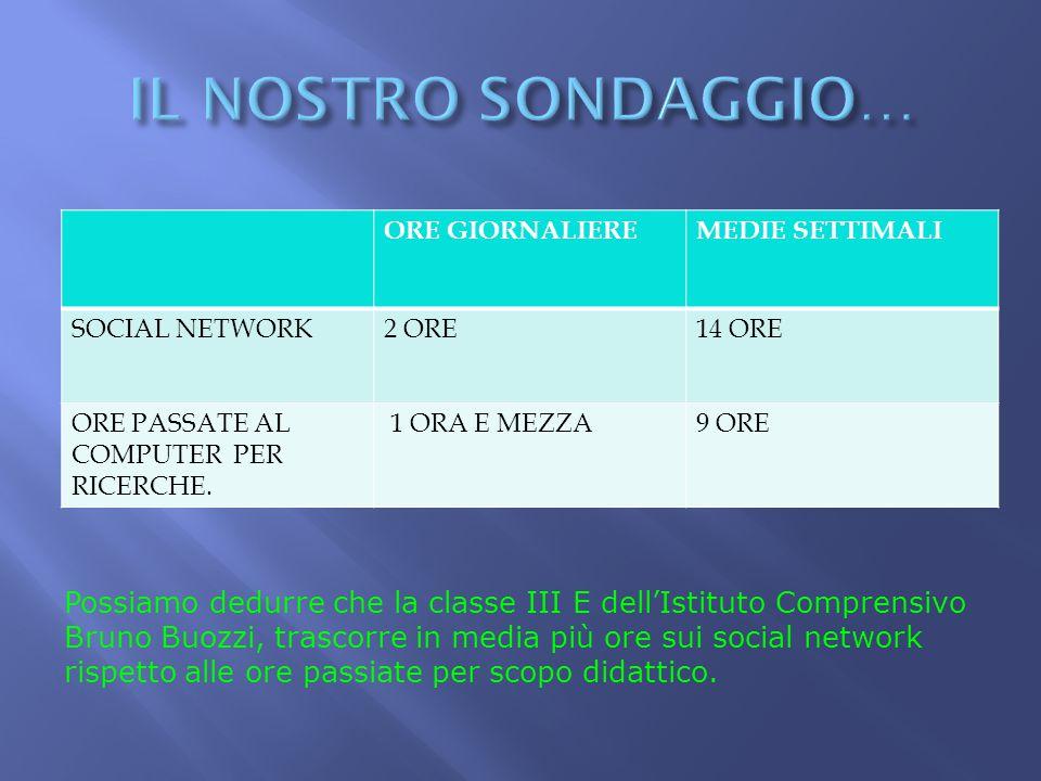 IL NOSTRO SONDAGGIO… ORE GIORNALIERE. MEDIE SETTIMALI. SOCIAL NETWORK. 2 ORE. 14 ORE. ORE PASSATE AL COMPUTER PER RICERCHE.