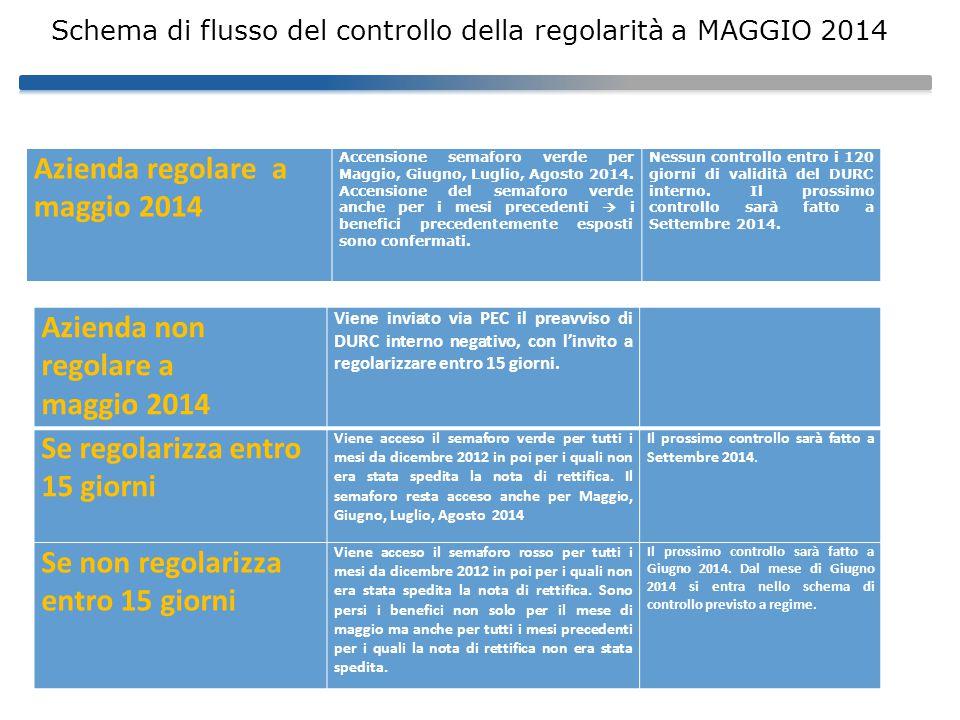 Azienda regolare a maggio 2014