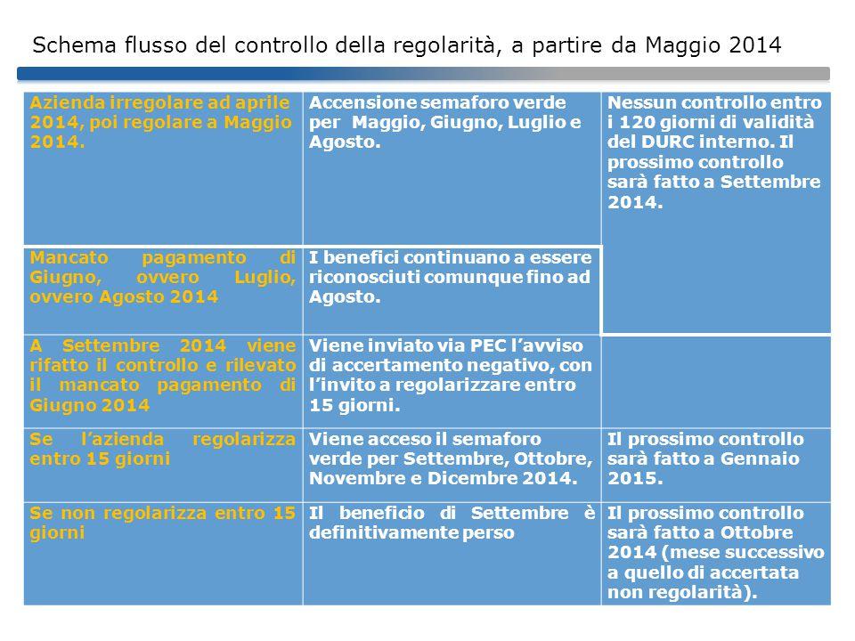 Schema flusso del controllo della regolarità, a partire da Maggio 2014