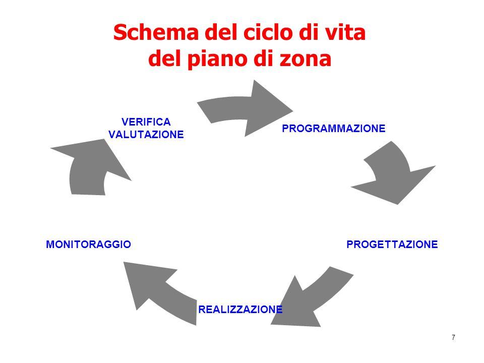 Schema del ciclo di vita del piano di zona