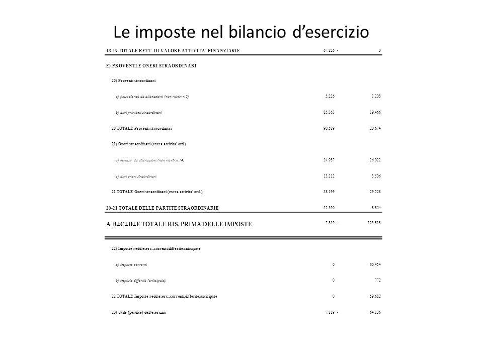 Le imposte nel bilancio d'esercizio