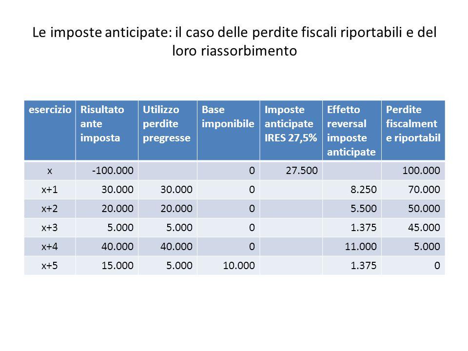 Le imposte anticipate: il caso delle perdite fiscali riportabili e del loro riassorbimento