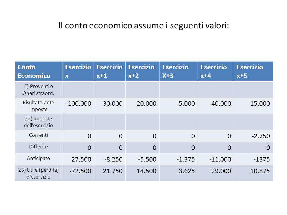Il conto economico assume i seguenti valori: