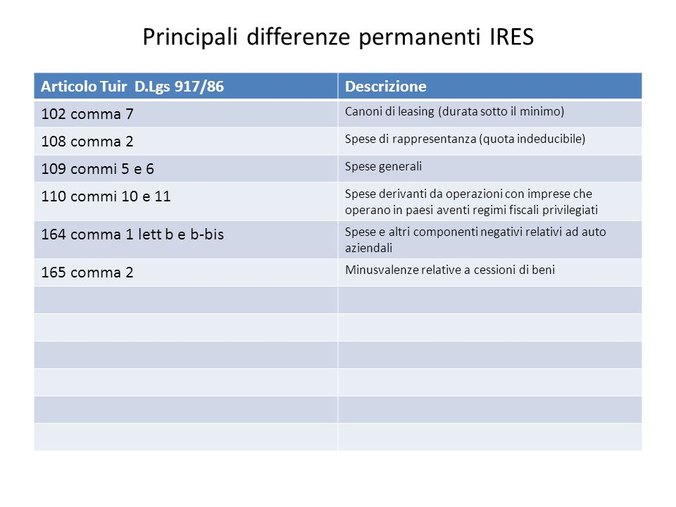 Principali differenze permanenti IRES