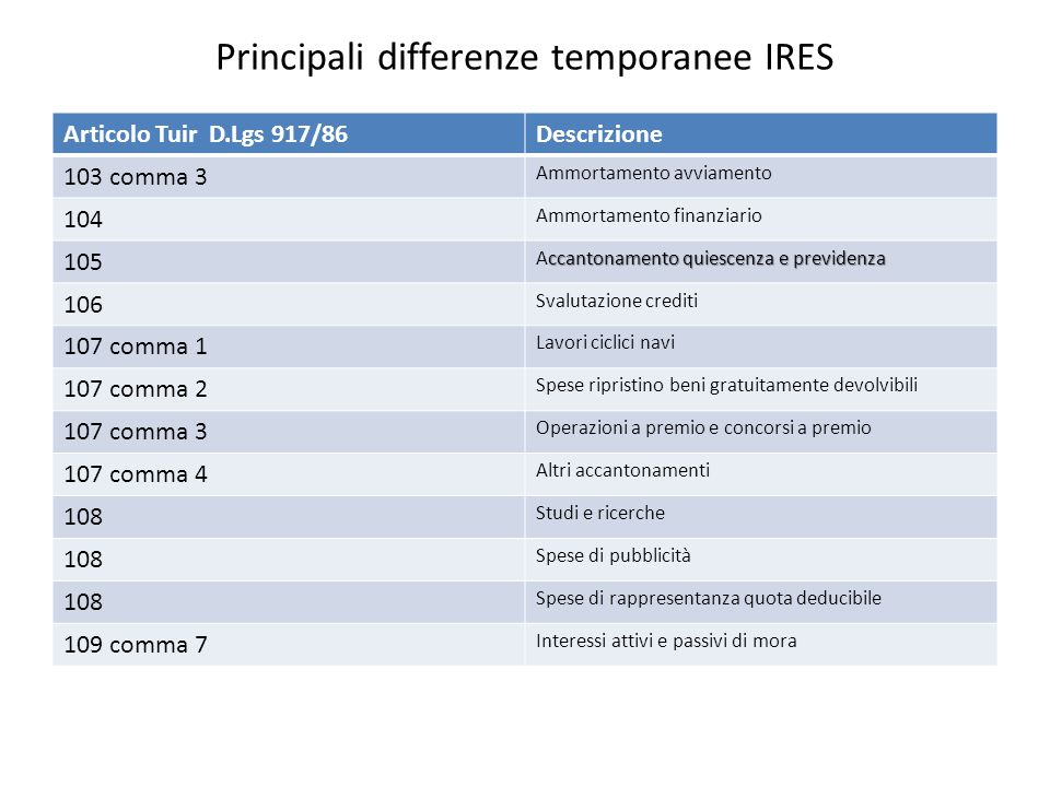 Principali differenze temporanee IRES