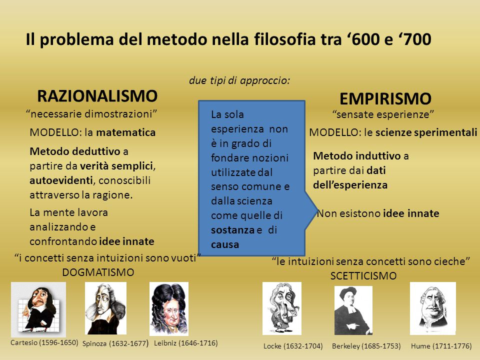 Il problema del metodo nella filosofia tra '600 e '700