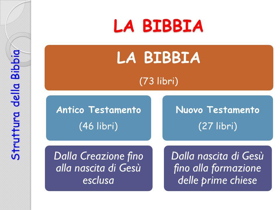 LA BIBBIA LA BIBBIA Dalla Creazione fino alla nascita di Gesù esclusa