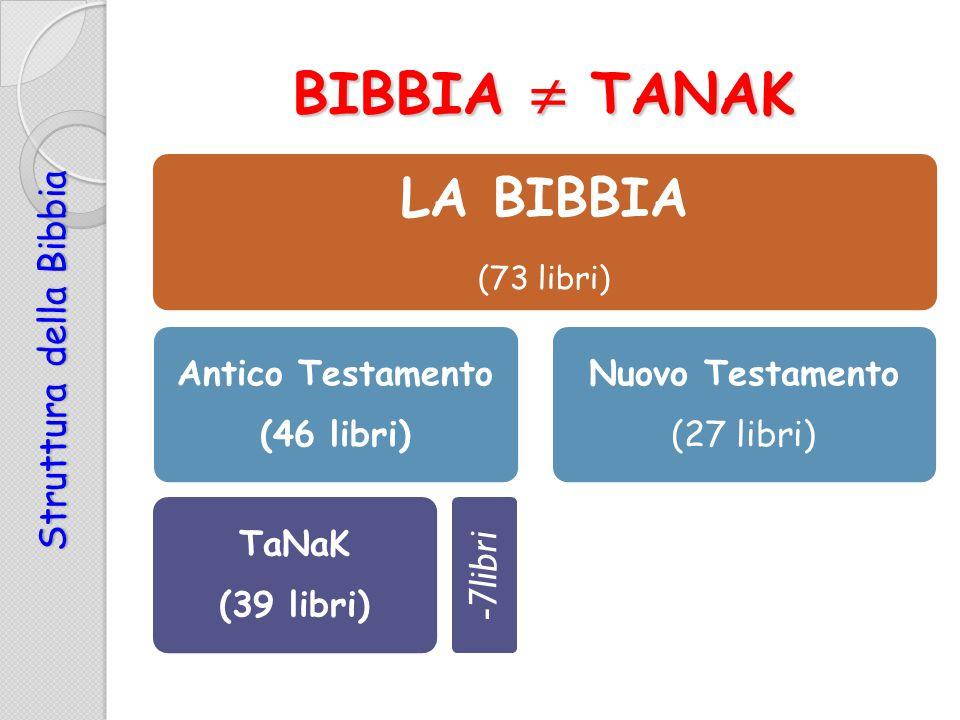 Struttura della Bibbia