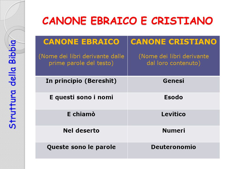 CANONE EBRAICO E CRISTIANO
