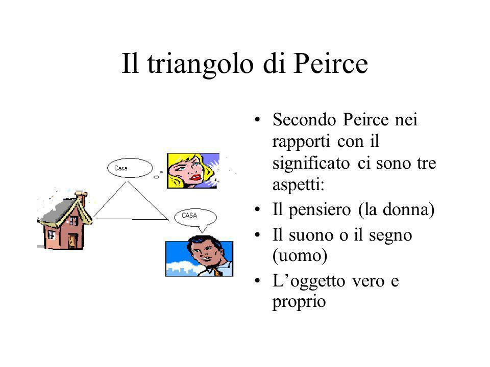 Il triangolo di Peirce Secondo Peirce nei rapporti con il significato ci sono tre aspetti: Il pensiero (la donna)