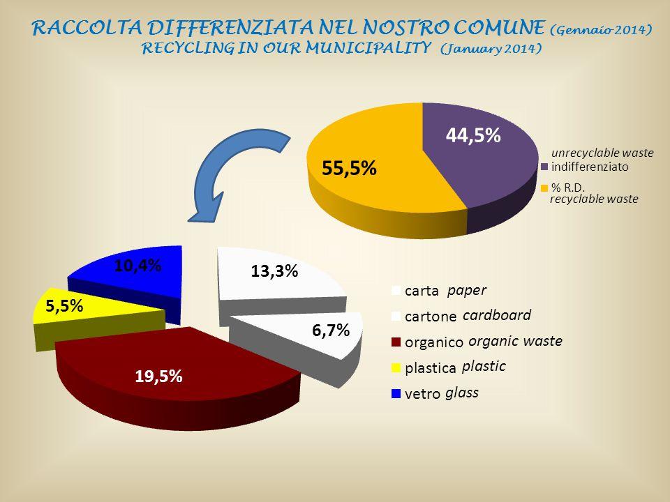 RACCOLTA DIFFERENZIATA NEL NOSTRO COMUNE (Gennaio 2014)