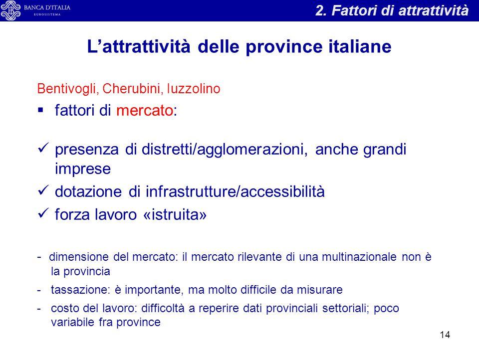L'attrattività delle province italiane