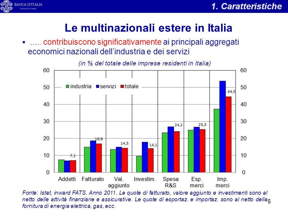 Le multinazionali estere in Italia