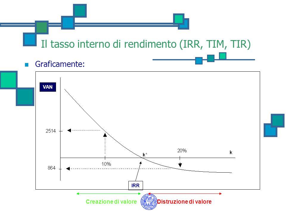 Il tasso interno di rendimento (IRR, TIM, TIR)