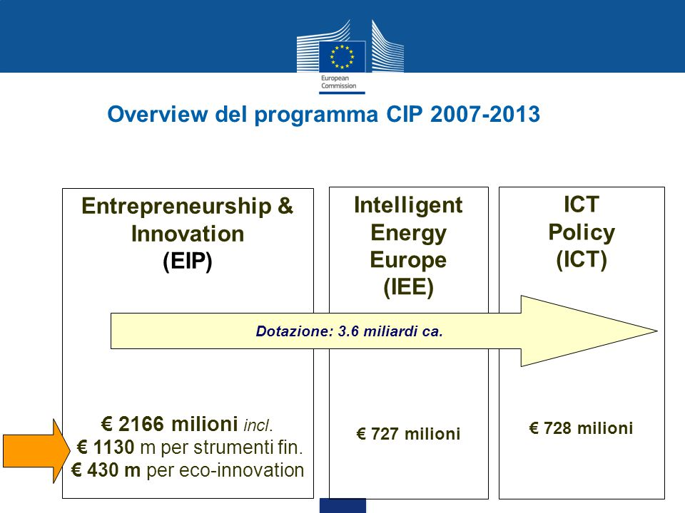 Overview del programma CIP 2007-2013 Dotazione: 3.6 miliardi ca.
