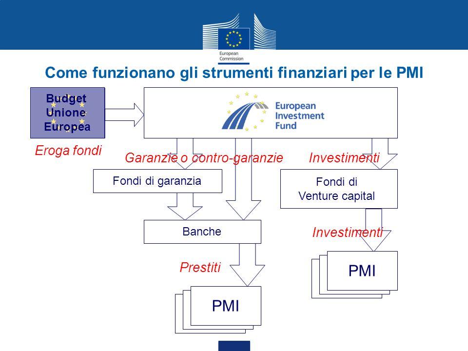 Come funzionano gli strumenti finanziari per le PMI