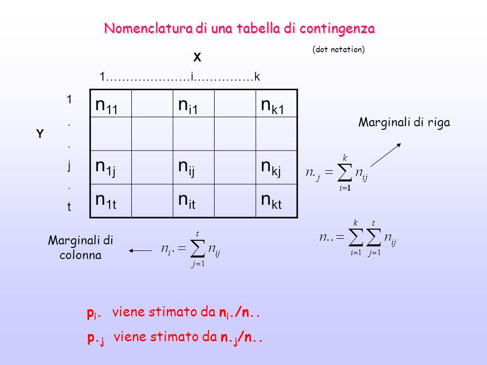 Nomenclatura di una tabella di contingenza