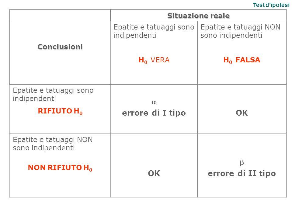 a errore di I tipo OK b errore di II tipo Situazione reale Conclusioni